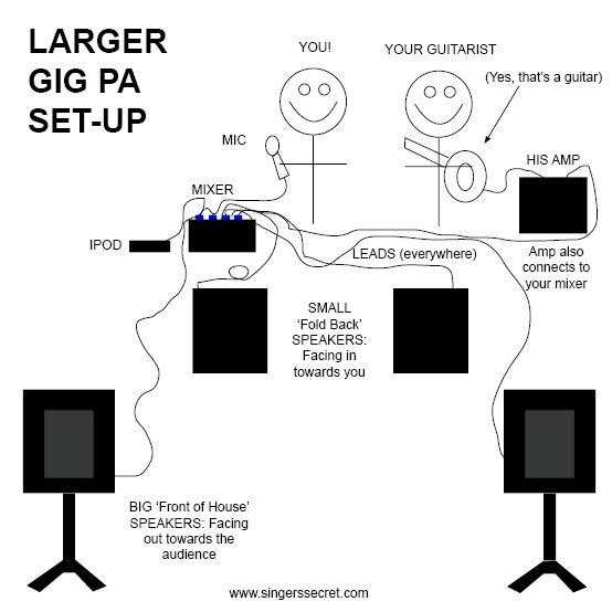 Set Up Your Pa Unit    The Right Way